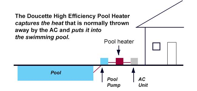 Reclaim free heat from your A/C to heat your pool -
